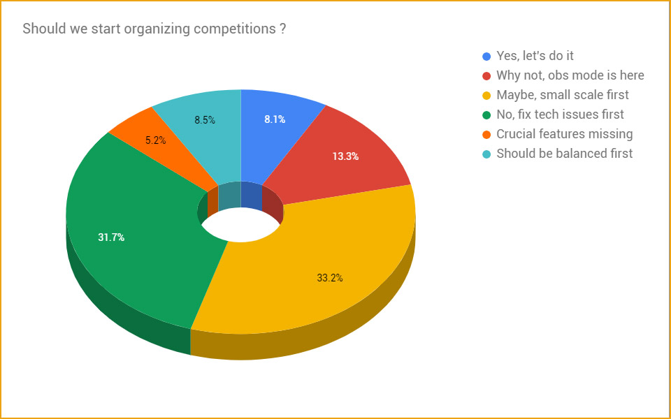 CM_Survey_Graph_3.jpg
